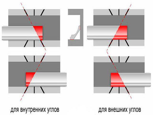 Как правильно отрезать потолочный плинтус (галтель). Полезное видео